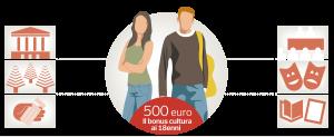 bonus-cultura-copia